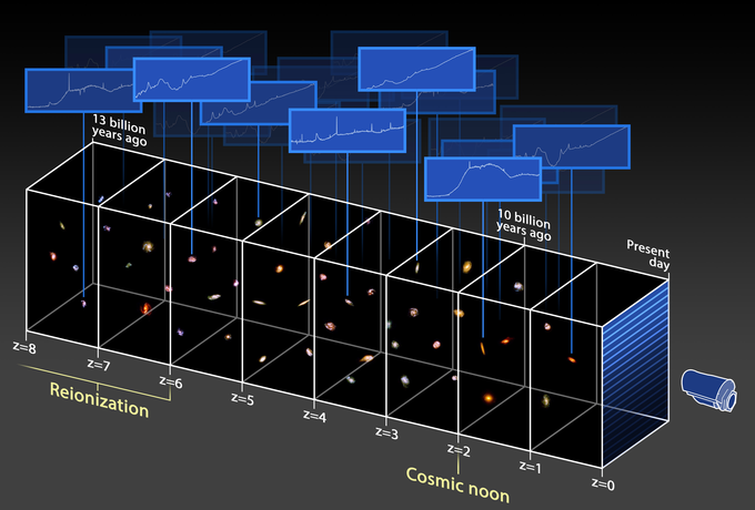 3D-Universe-mapping